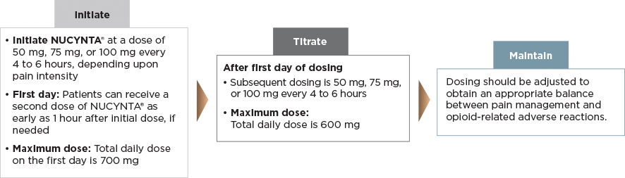 Initiate, Titrate, Maintain